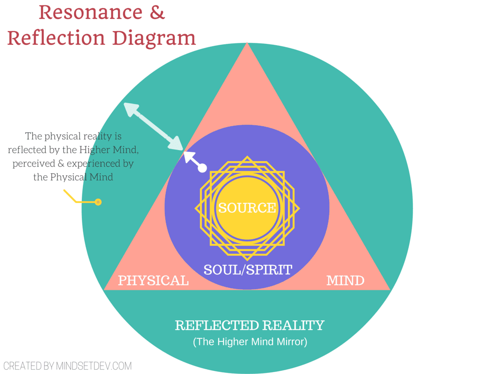 Reality Creation Diagram