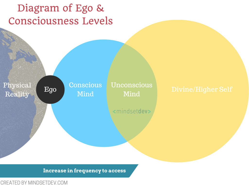 Diagram of Ego & Consciousness Level